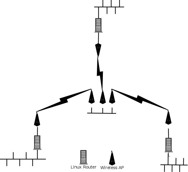 Wireless Bridge Architecture